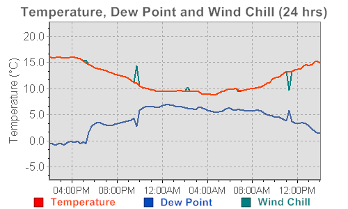 A graph of temperature, dew point and wind chill