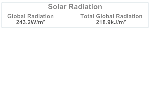 Solar Radiation Summary